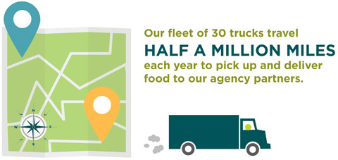 Our fleet of 22 trucks travel half a million miles each year to pick up and deliver food to our agency partners.