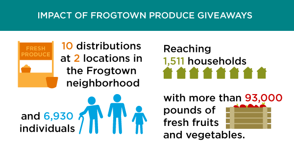 Frogtown Distributions Impact Graphic