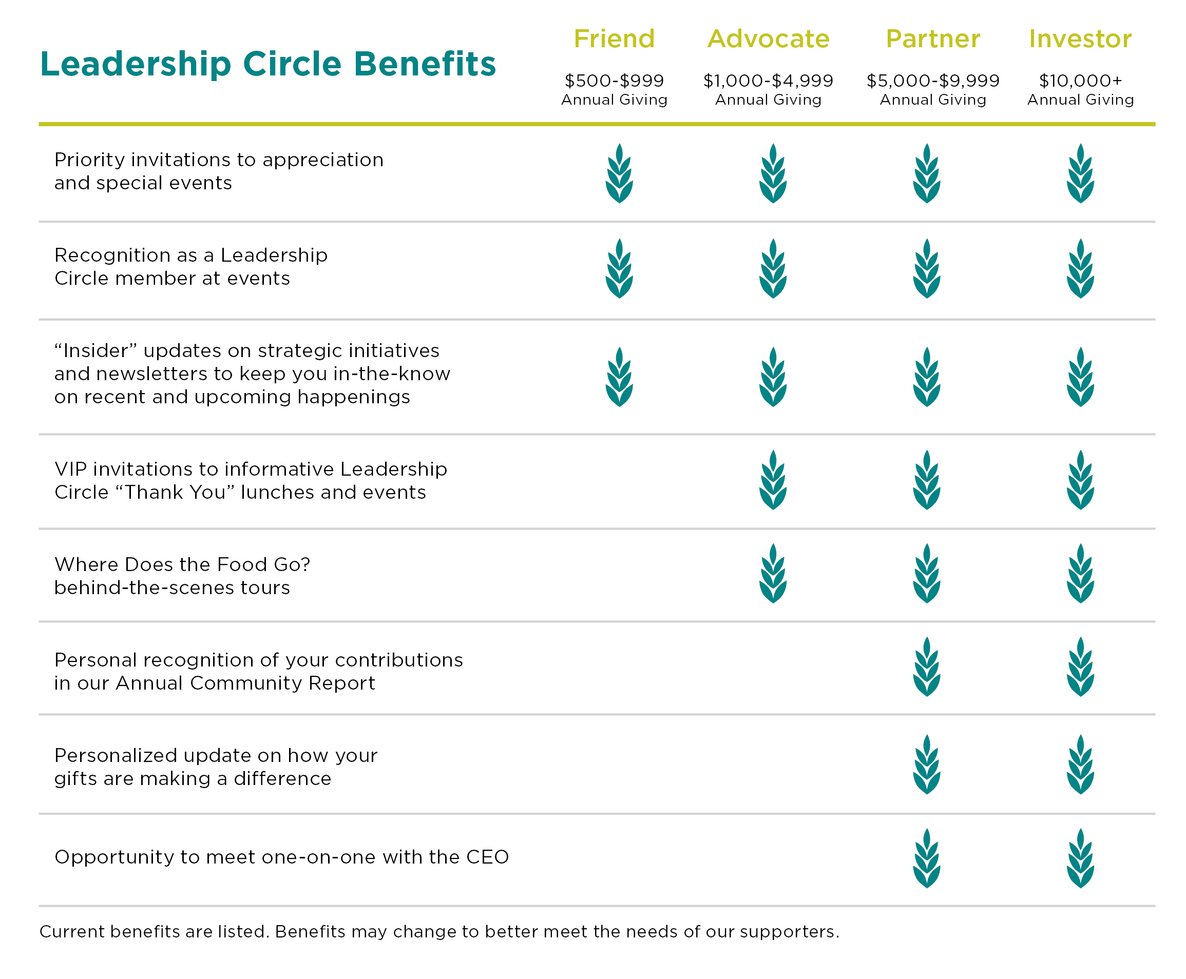 leadershipcirclebenefits