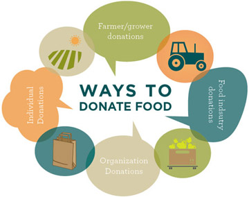 Ways to donate food