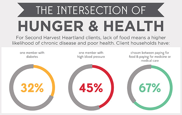 Health and Hunger Infographic Updated