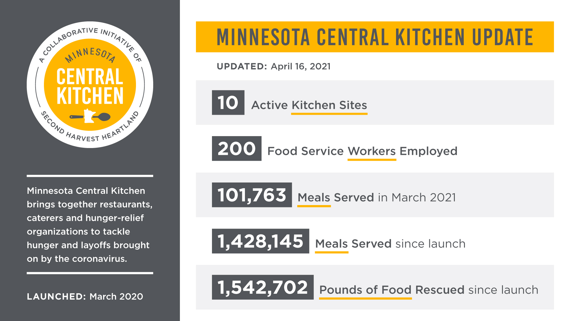 Minnesota Central Kitchen Update March 16, 2021: 9 active kitchen sites. 179 food service workers employed. 72,509 meals served in February 2021. 1,326,382 meals served since launch. 1,457,392 pounds of food rescued since launch.