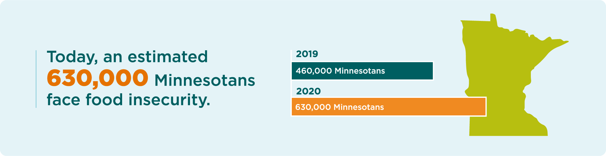 630,000 Minnesotans are now facing hunger