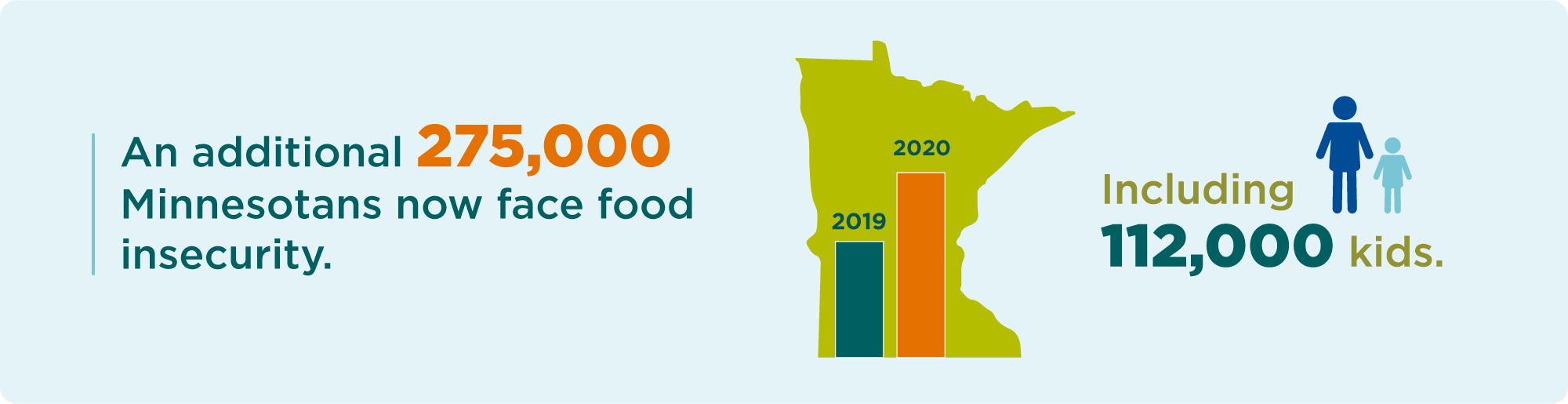 270,000 Minnesotans and 112,000 kids are now facing hunger