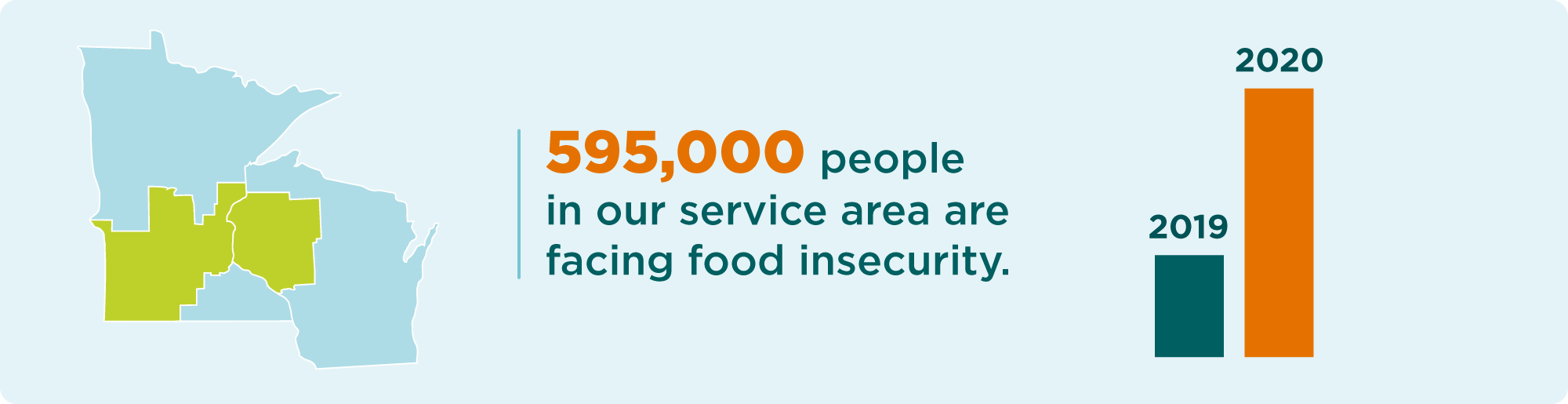 595,000 people already or will soon face hunger in the Second Harvest Heartland service area.